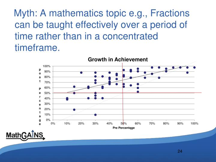 Myth: A mathematics topic e.g., Fractions can be taught effectively over a period of time rather than in a concentrated timeframe.