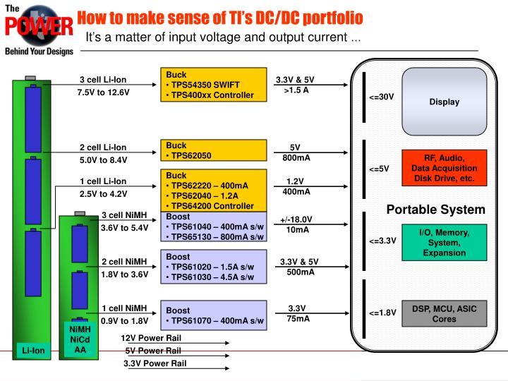 How to make sense of TI's DC/DC portfolio