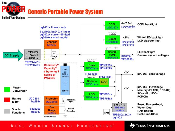 Generic Portable Power System