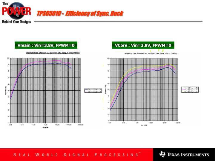 TPS65010 -  Efficiency of Sync. Buck