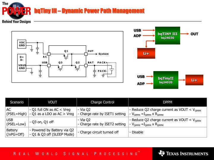 bqTiny III – Dynamic Power Path Management