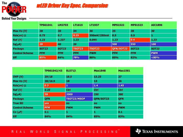 wLED Driver Key Spec. Comparsion