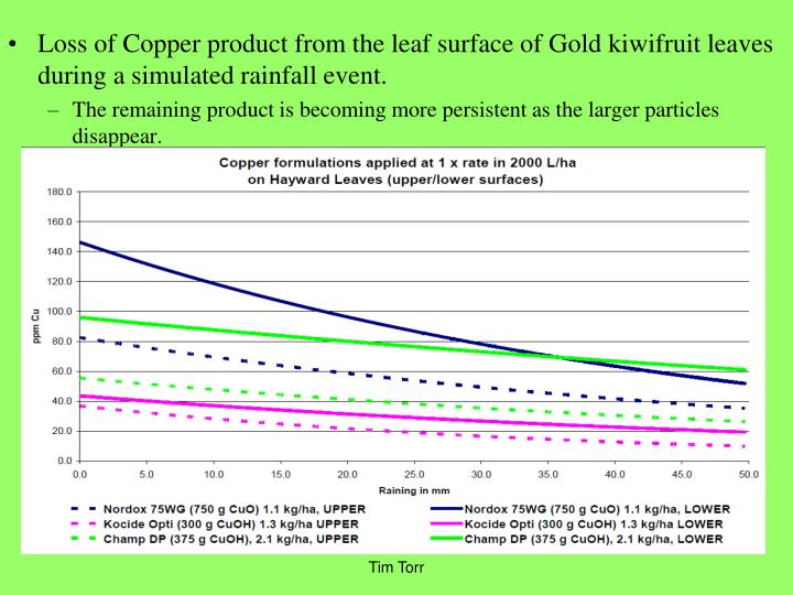 Loss of Copper product from the leaf surface of Gold kiwifruit leaves during a simulated rainfall event.