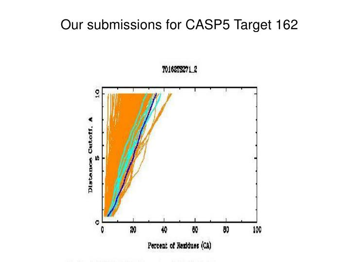 Our submissions for CASP5 Target 162