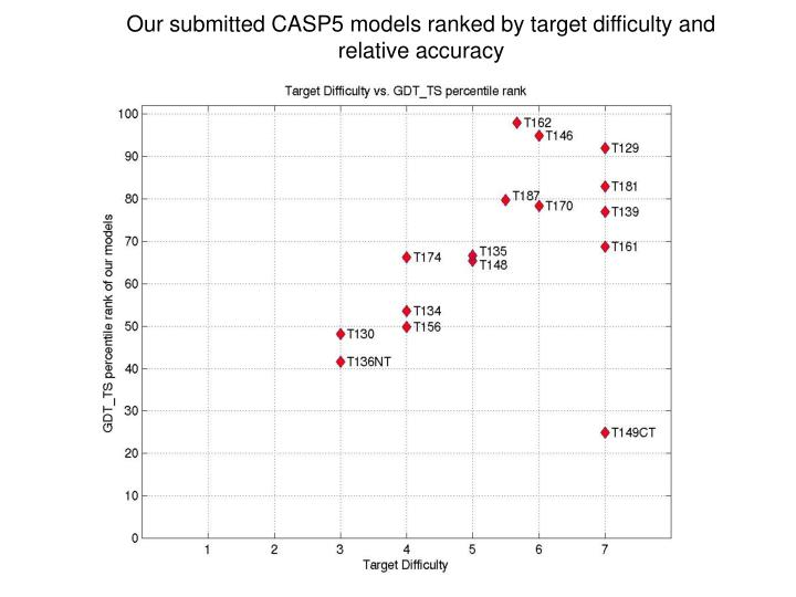 Our submitted CASP5 models ranked by target difficulty and relative accuracy
