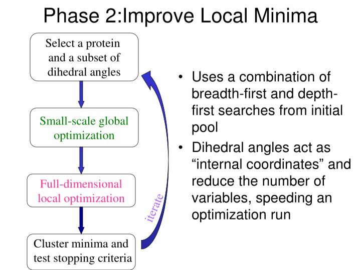 Phase 2:Improve Local Minima