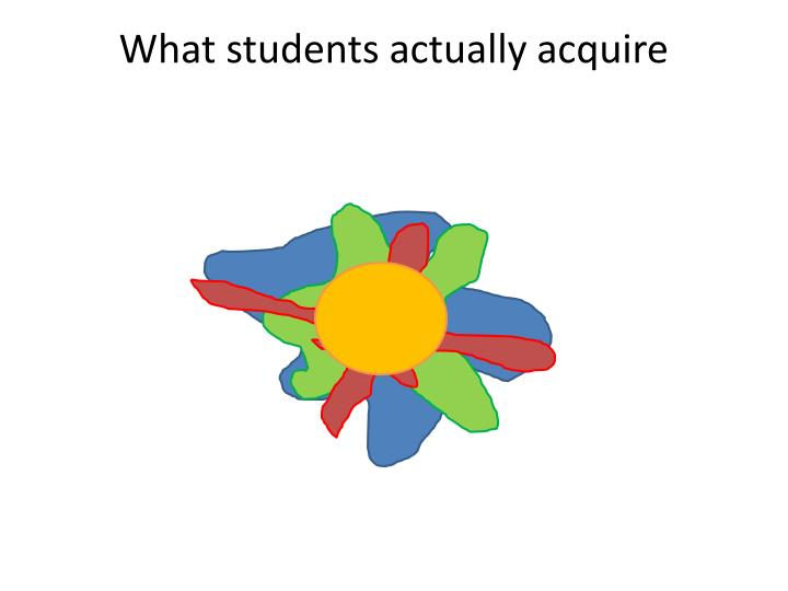 What students actually acquire
