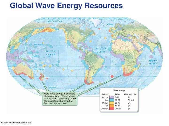 Global Wave Energy Resources