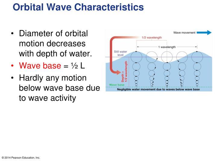 Orbital Wave Characteristics