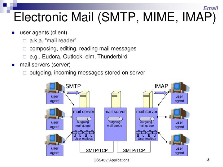Electronic mail smtp mime imap