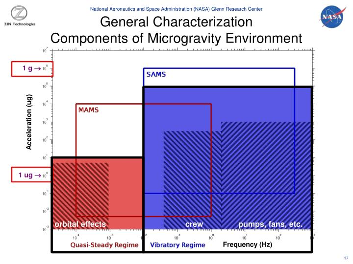 General Characterization