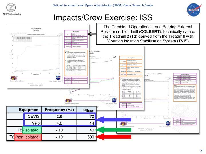 Impacts/Crew Exercise: ISS