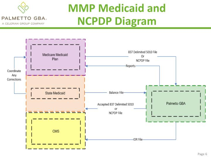 MMP Medicaid and NCPDP Diagram