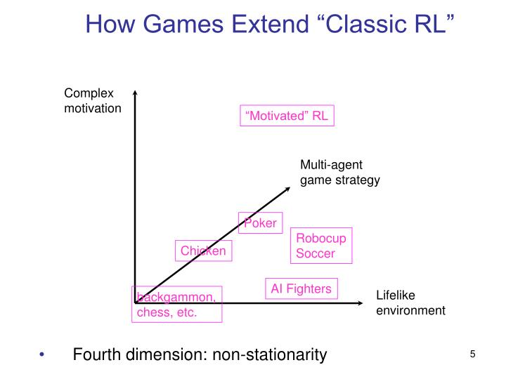 """How Games Extend """"Classic RL"""""""