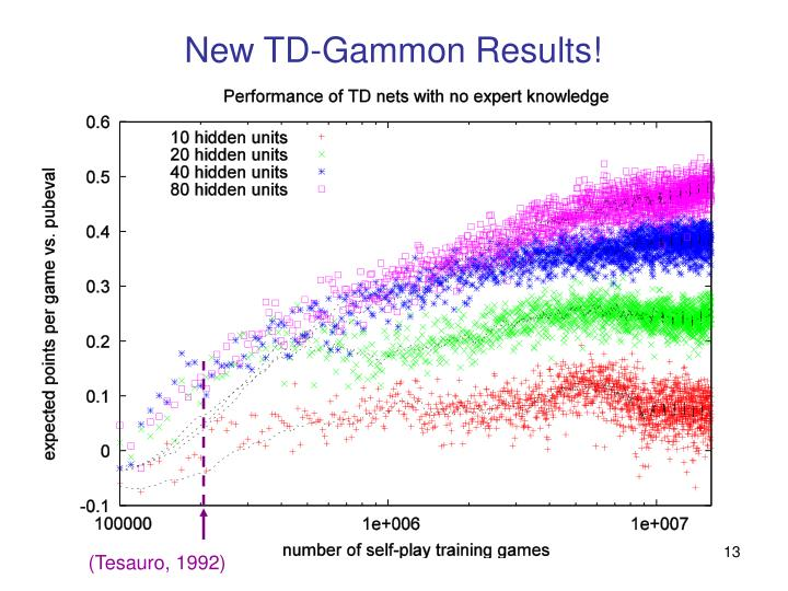 New TD-Gammon Results!