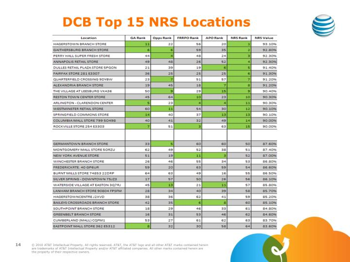 DCB Top 15 NRS Locations