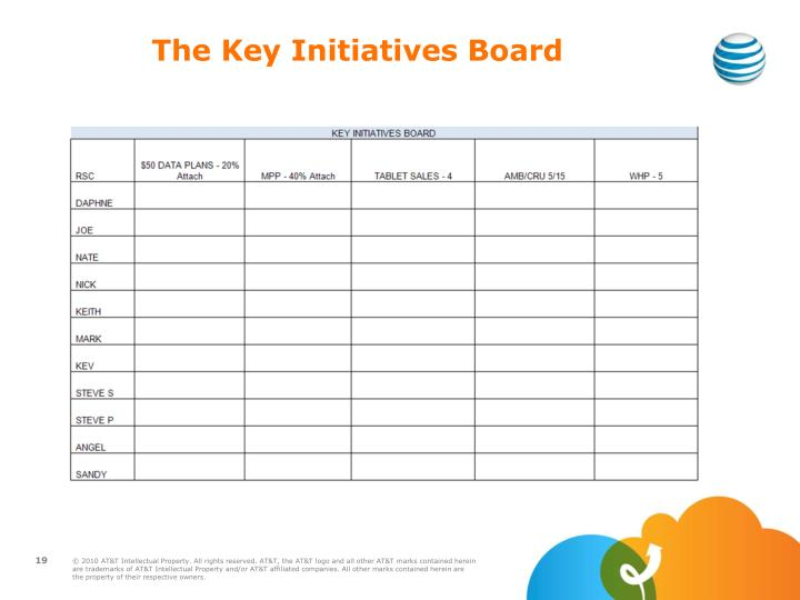 The Key Initiatives Board