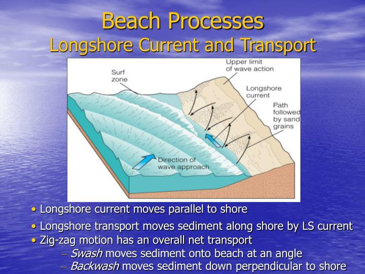 Beach Processes