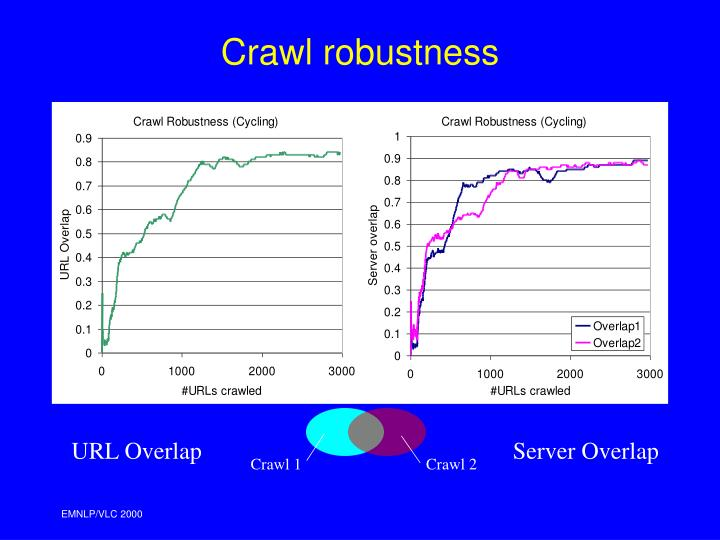 Crawl robustness