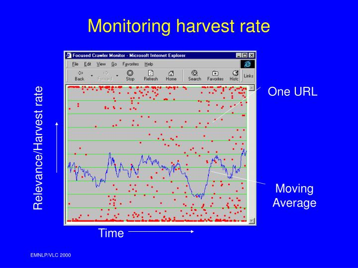 Monitoring harvest rate
