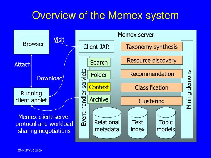 Overview of the Memex system