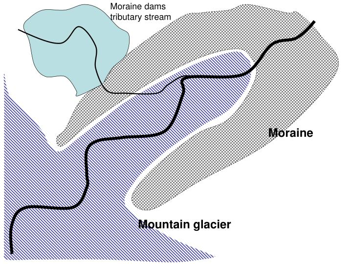 Moraine dams tributary stream