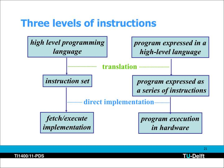 Three levels of instructions