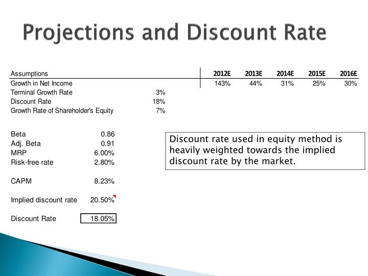 Projections and Discount Rate