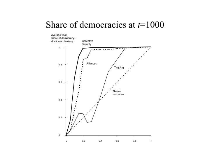 Share of democracies at