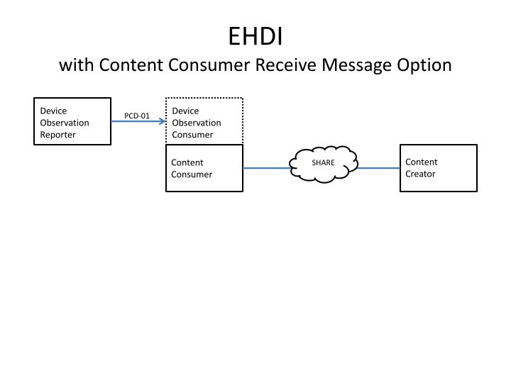 Ehdi with content consumer receive message option