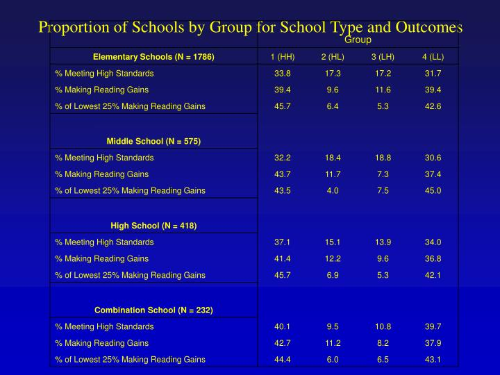 Proportion of Schools by Group for School Type and Outcomes