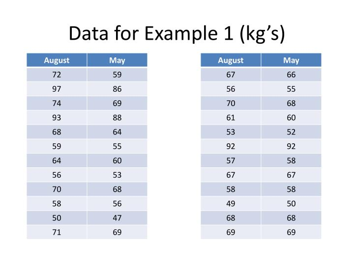 Data for Example 1 (kg's)