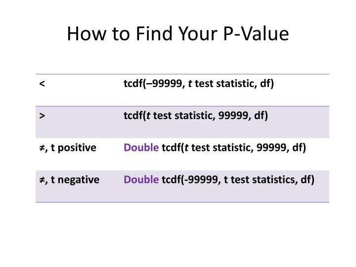 How to Find Your P-Value