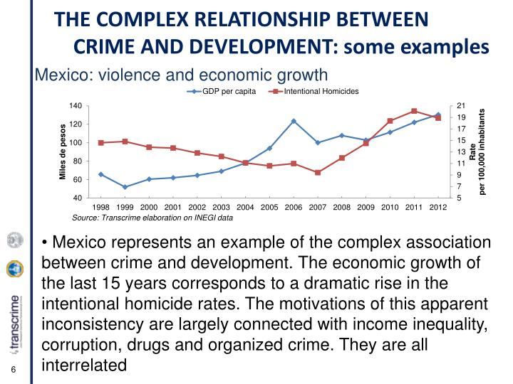Mexico: violence and economic growth