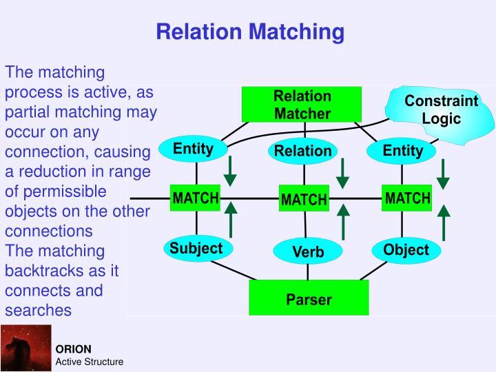 Relation Matching