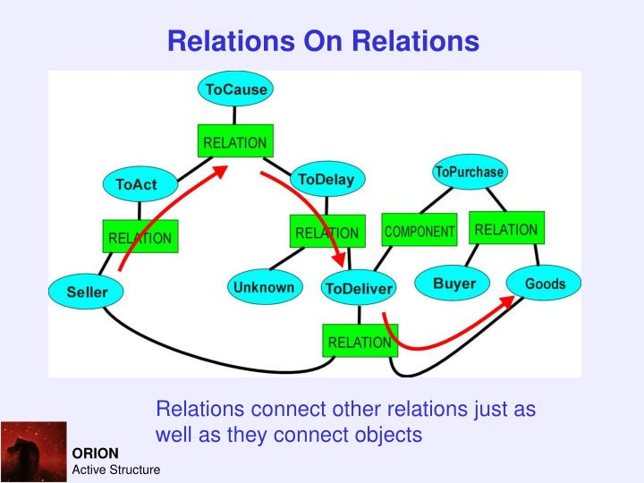 Relations On Relations