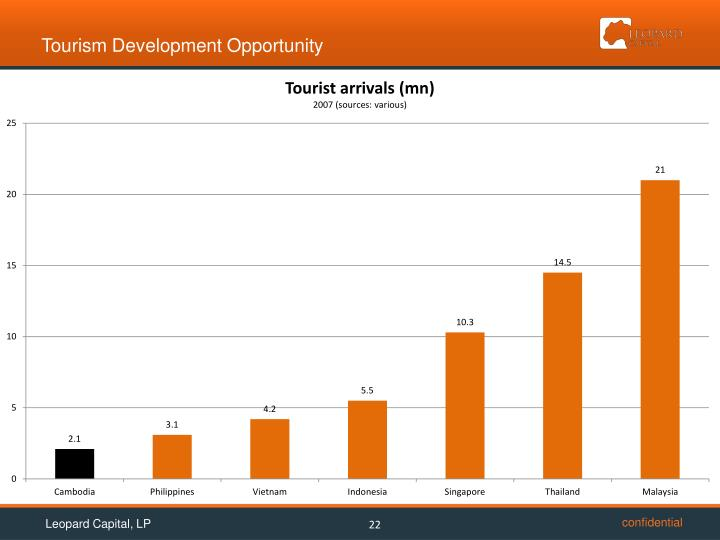 Tourism Development Opportunity