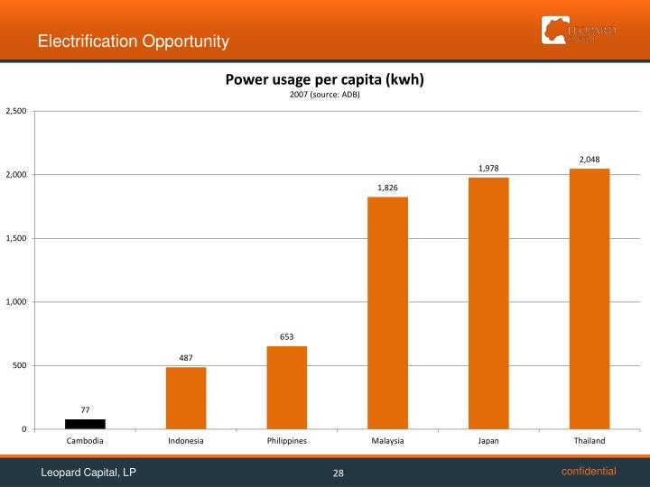Electrification Opportunity