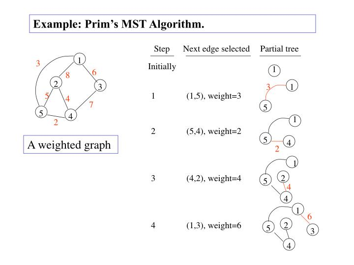 Example: Prim's MST Algorithm.