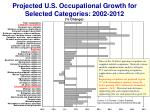 projected u s occupational growth for selected categories 2002 2012