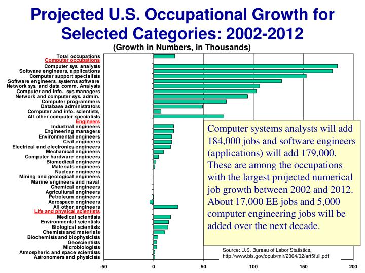 Projected U.S. Occupational Growth for Selected Categories: 2002-2012