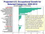 projected u s occupational growth for selected categories 2002 20121