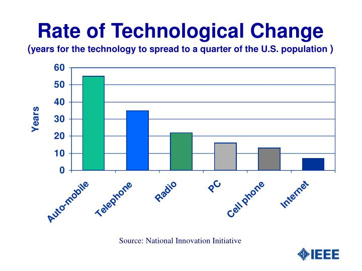 Rate of Technological Change