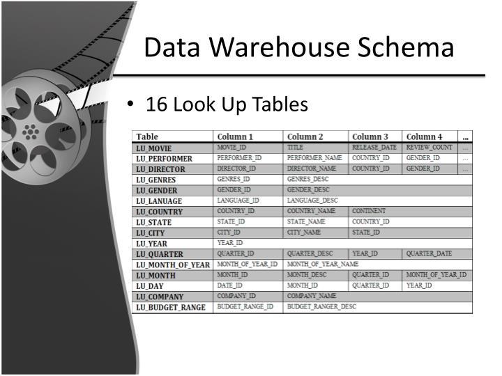 Data Warehouse Schema