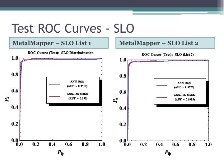 Test ROC Curves - SLO