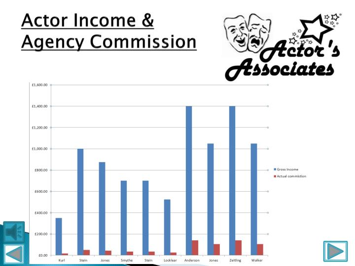Actor Income &  Agency Commission