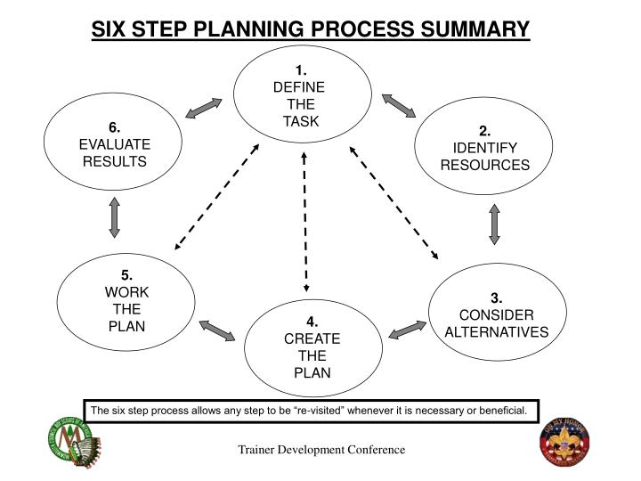 """The six step process allows any step to be """"re-visited"""" whenever it is necessary or beneficial."""