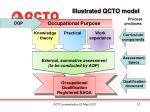 illustrated qcto model