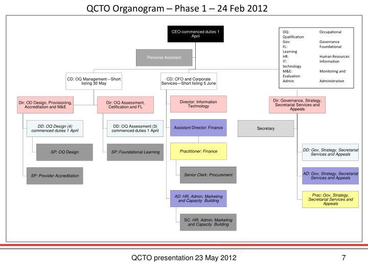 QCTO Organogram