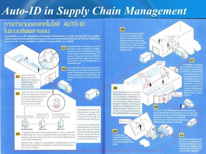 Auto-ID in Supply Chain Management